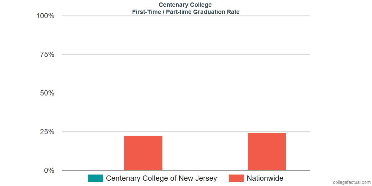 Graduation rates for first-time / part-time students at Centenary University