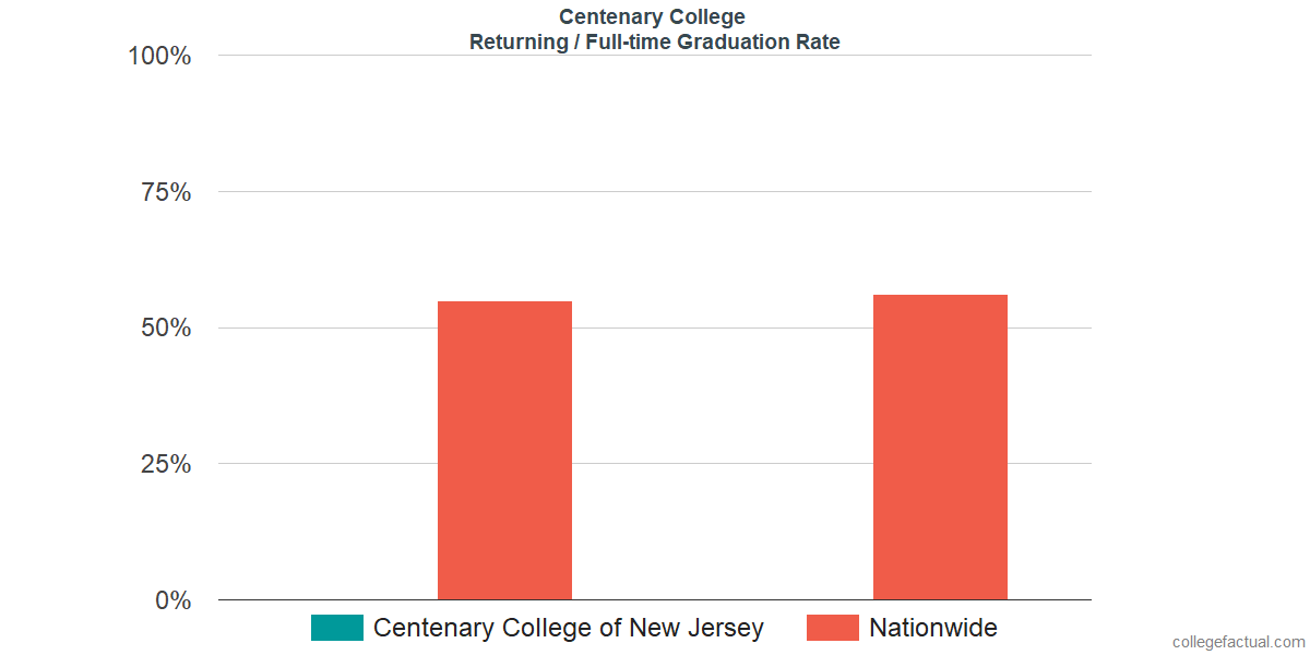 Graduation rates for returning / full-time students at Centenary University