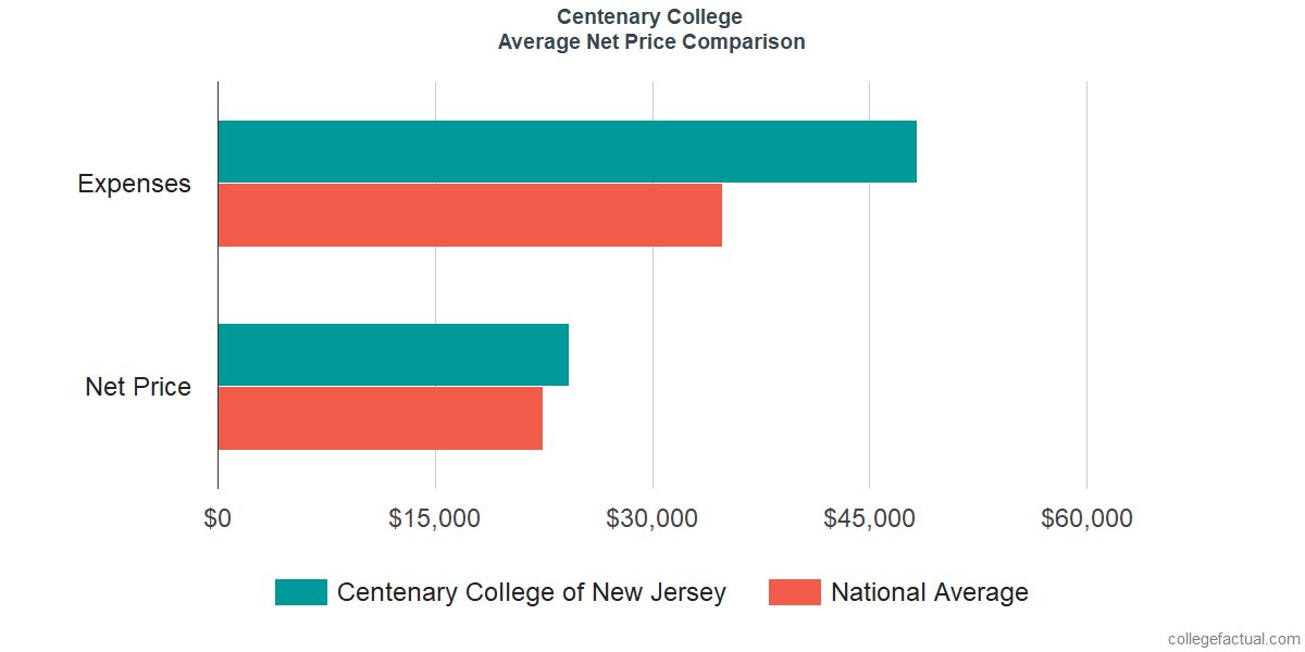 Net Price Comparisons at Centenary University