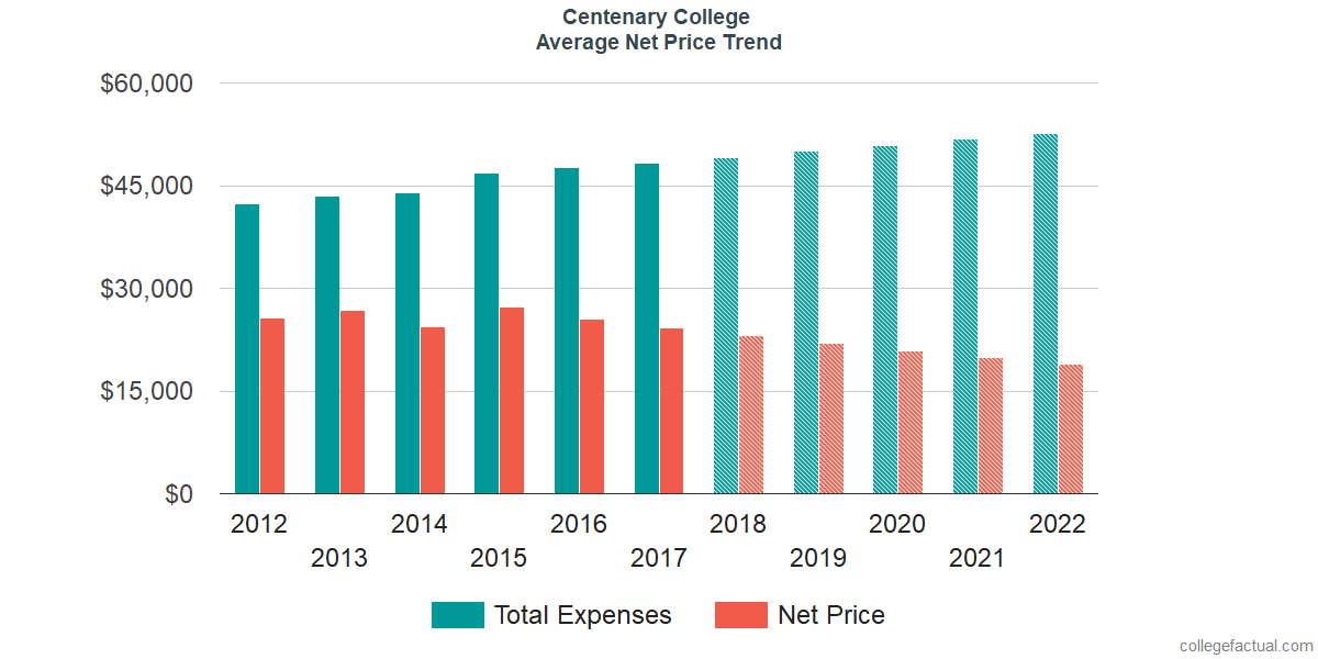 Net Price Trends at Centenary University