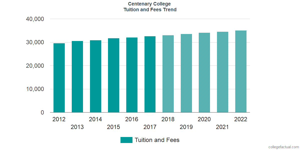 Tuition and Fees Trends at Centenary College