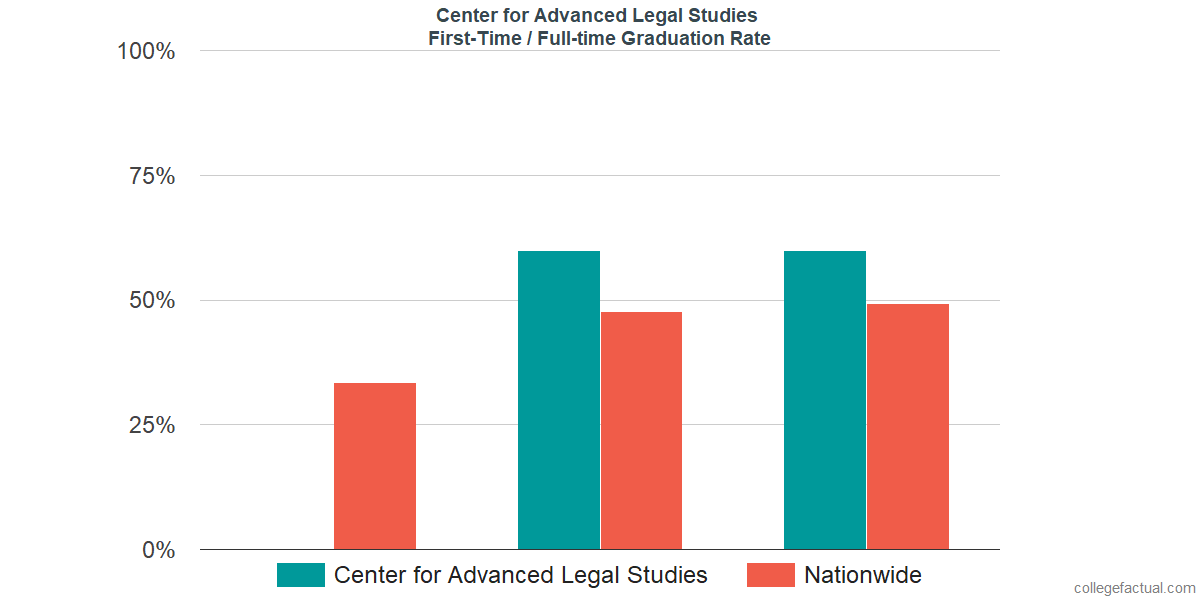 Graduation rates for first-time / full-time students at Center for Advanced Legal Studies