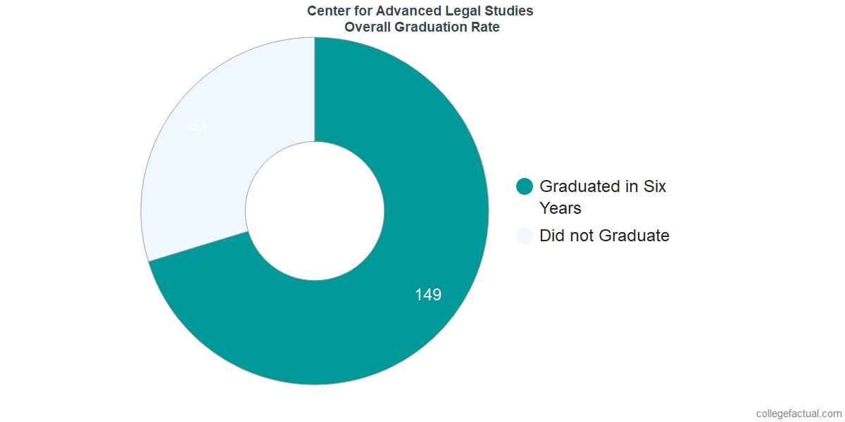 Undergraduate Graduation Rate at Center for Advanced Legal Studies