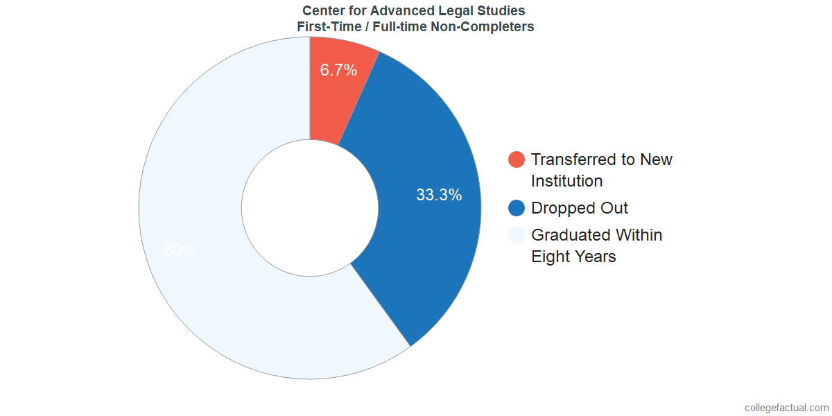 Non-completion rates for first-time / full-time students at Center for Advanced Legal Studies