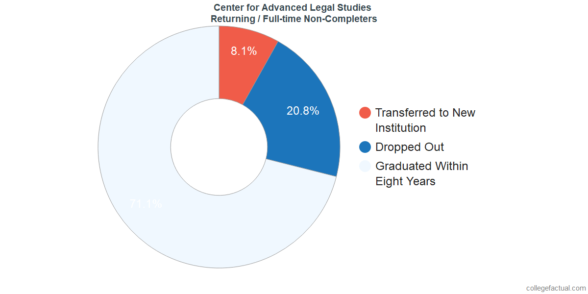 Non-completion rates for returning / full-time students at Center for Advanced Legal Studies