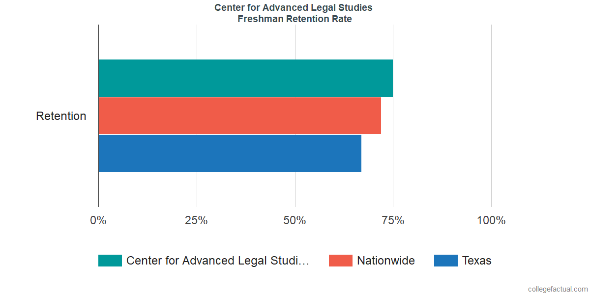 Freshman Retention Rate at Center for Advanced Legal Studies