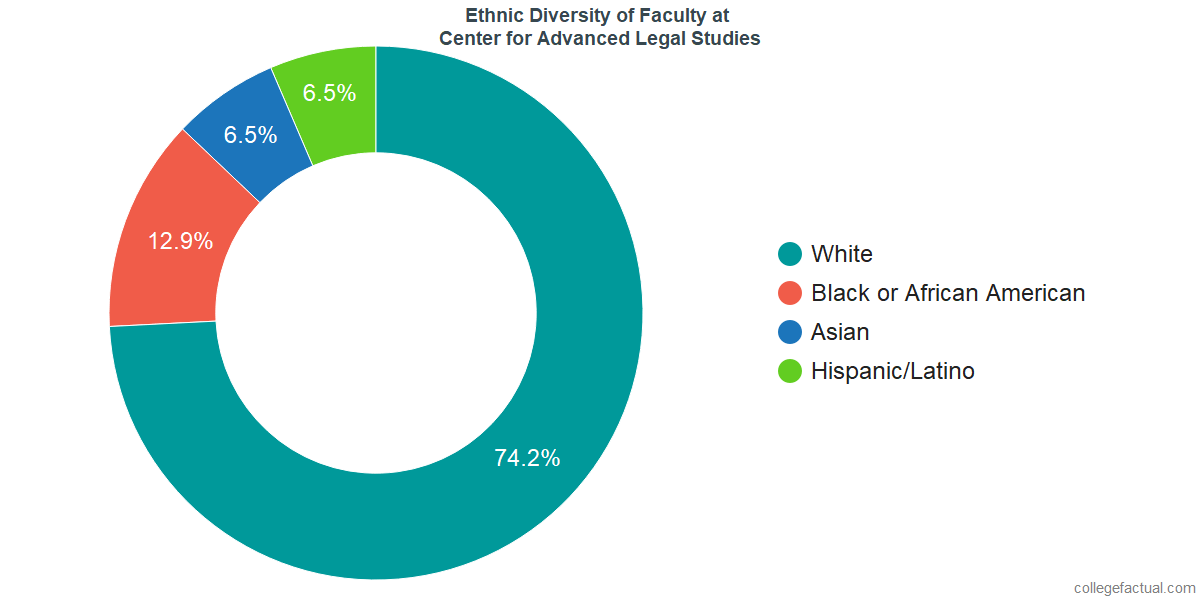Ethnic Diversity of Faculty at Center for Advanced Legal Studies