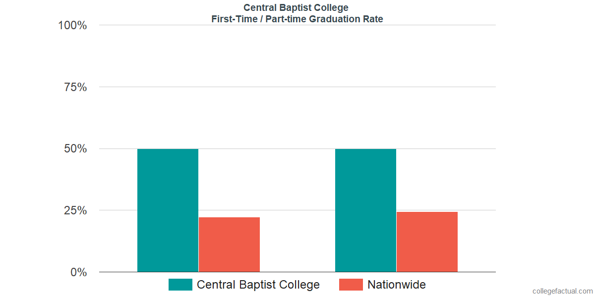 Graduation rates for first-time / part-time students at Central Baptist College