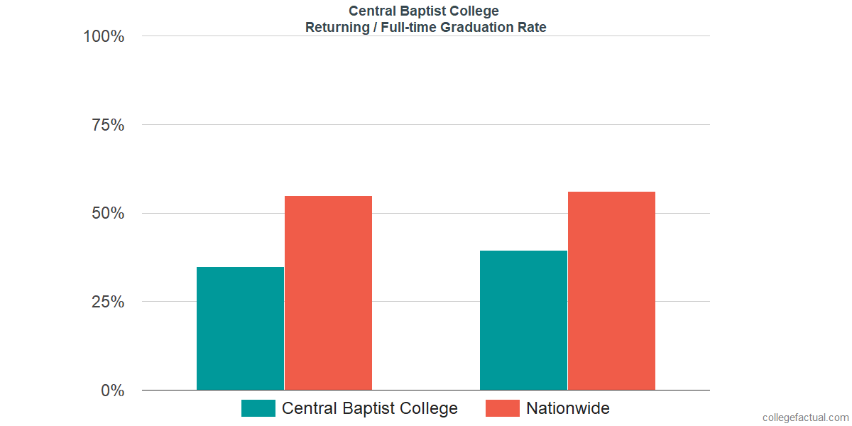 Graduation rates for returning / full-time students at Central Baptist College