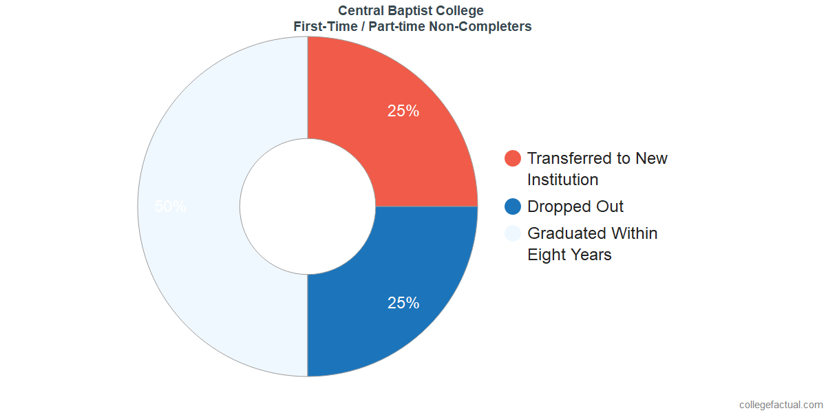 Non-completion rates for first-time / part-time students at Central Baptist College