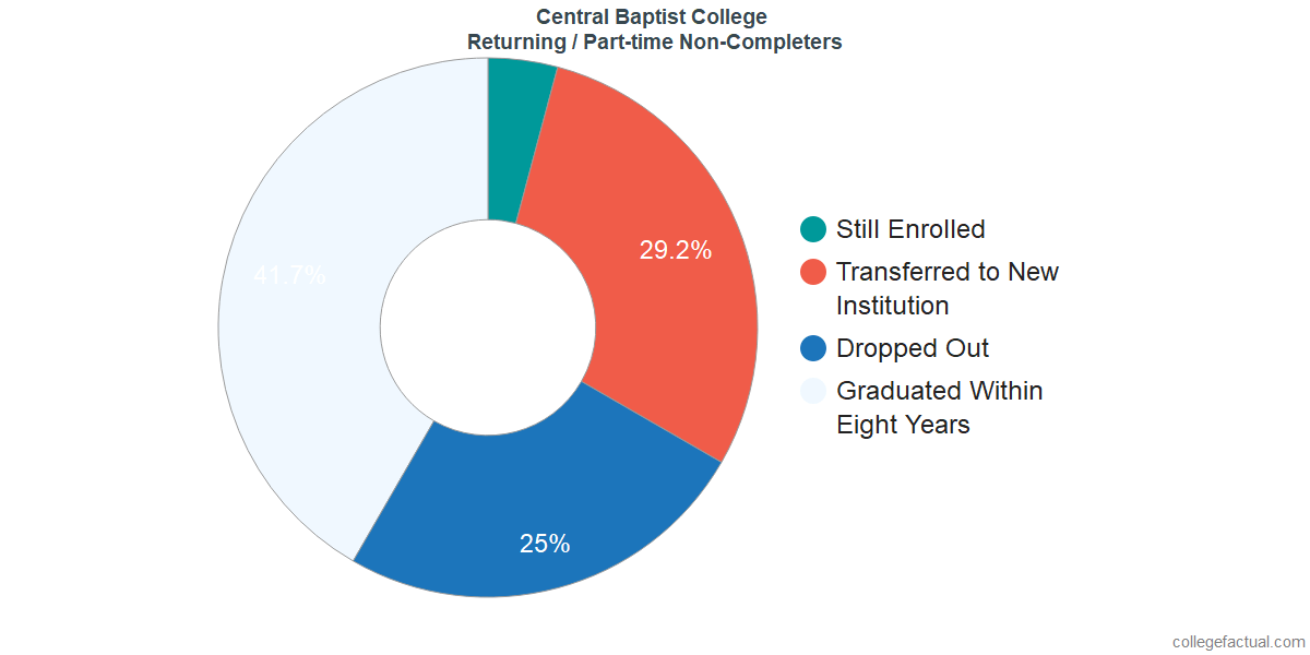 Non-completion rates for returning / part-time students at Central Baptist College