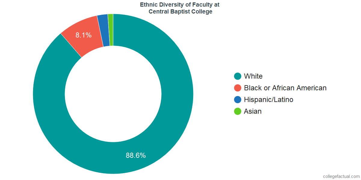 Ethnic Diversity of Faculty at Central Baptist College