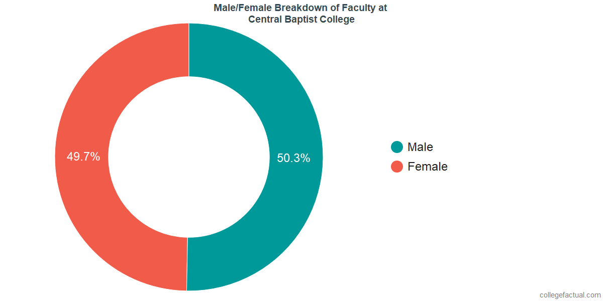 Male/Female Diversity of Faculty at Central Baptist College