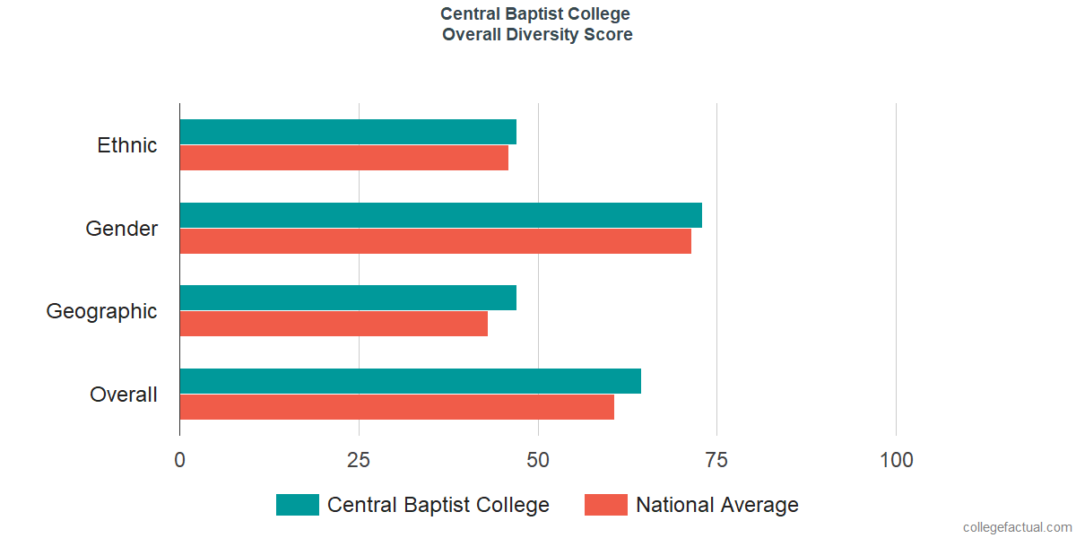 Overall Diversity at Central Baptist College