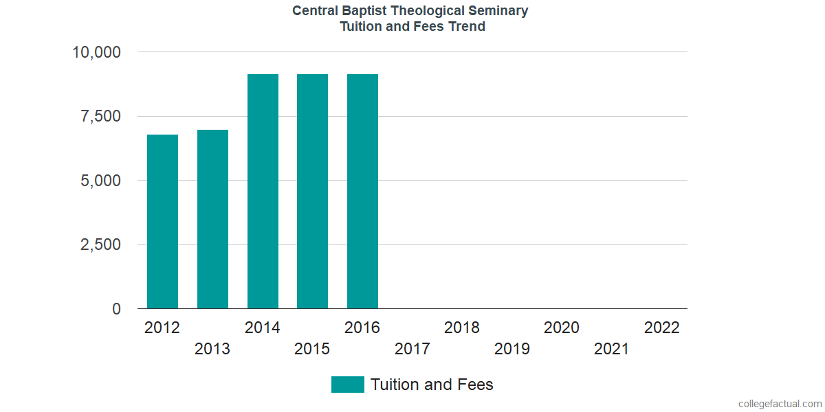 Tuition and Fees Trends at Central Baptist Theological Seminary
