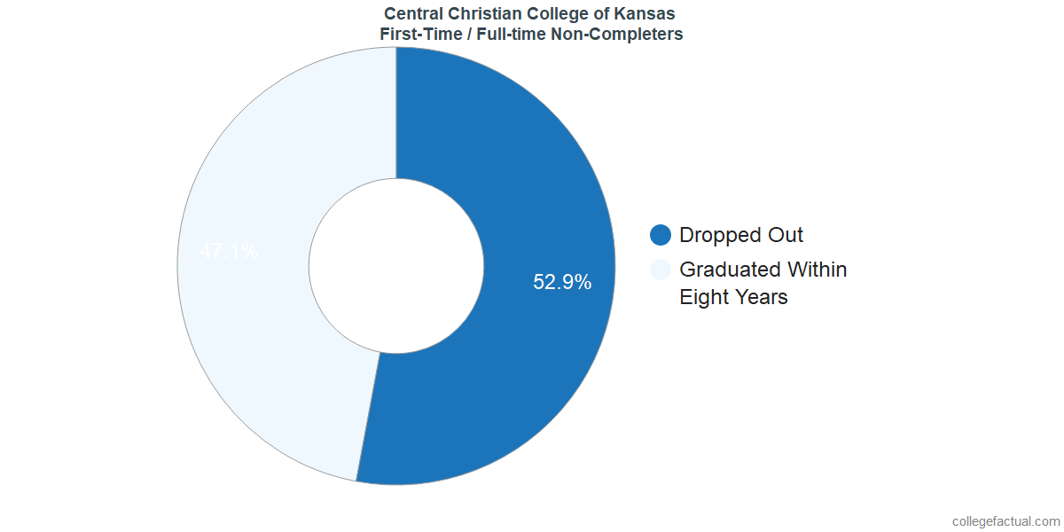 Non-completion rates for first-time / full-time students at Central Christian College of Kansas