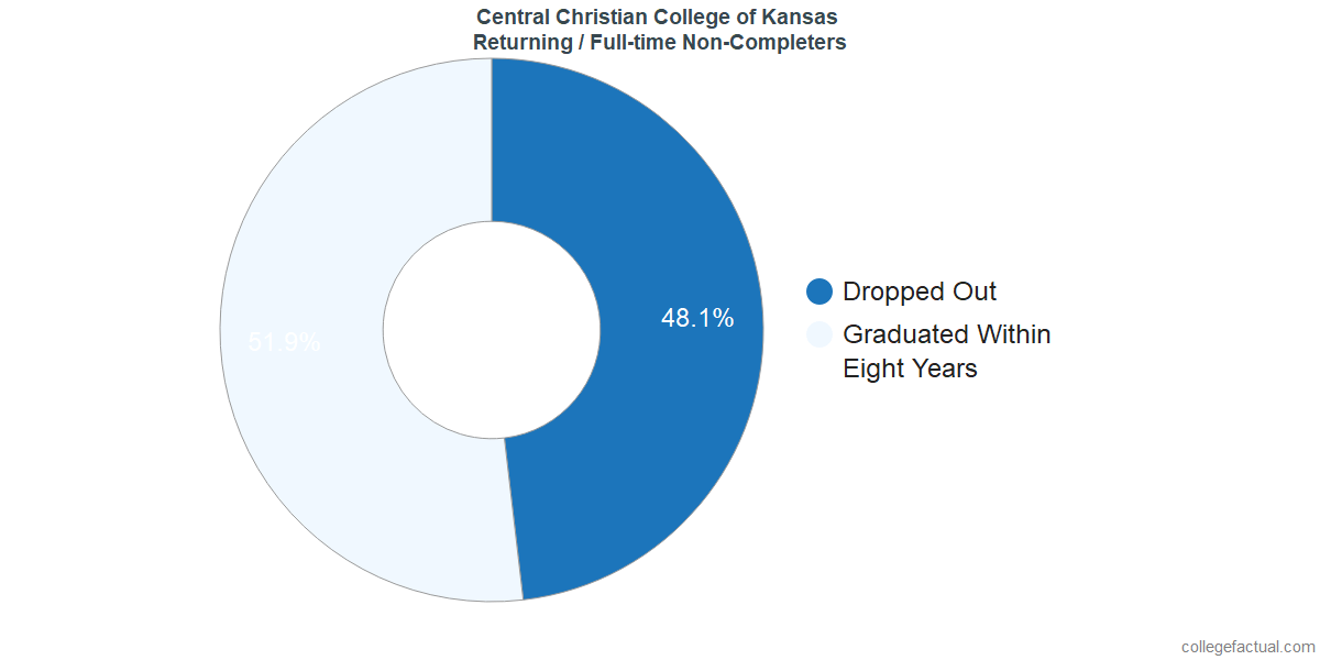 Non-completion rates for returning / full-time students at Central Christian College of Kansas