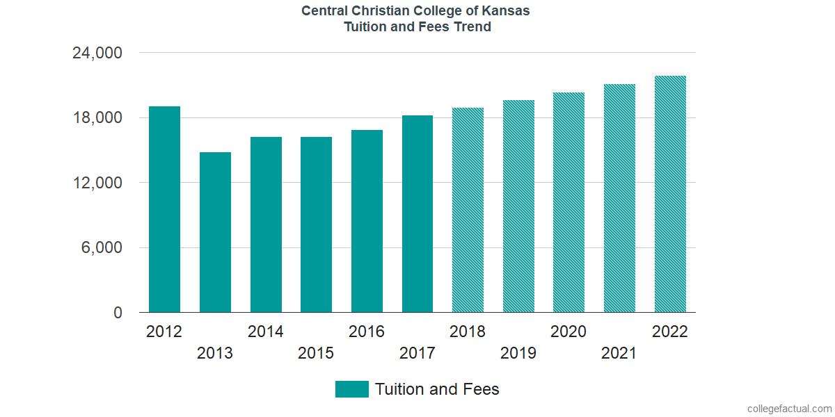 Tuition and Fees Trends at Central Christian College of Kansas