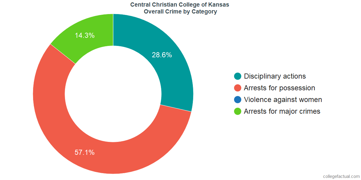 Overall Crime and Safety Incidents at Central Christian College of Kansas by Category