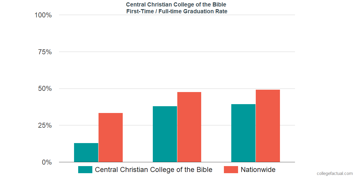 Graduation rates for first-time / full-time students at Central Christian College of the Bible