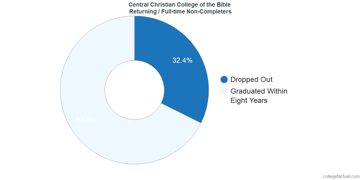 Non-completion rates for returning / full-time students at Central Christian College of the Bible