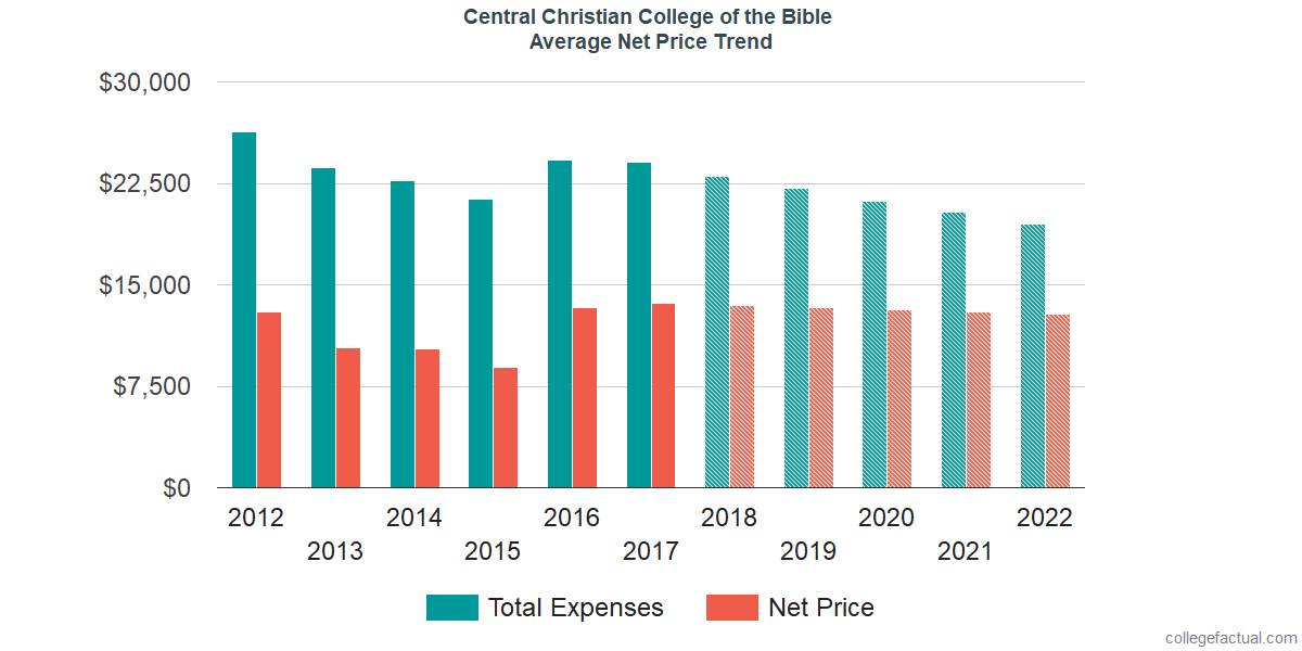 Average Net Price at Central Christian College of the Bible