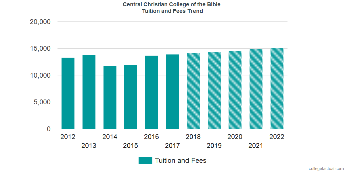 Tuition and Fees Trends at Central Christian College of the Bible