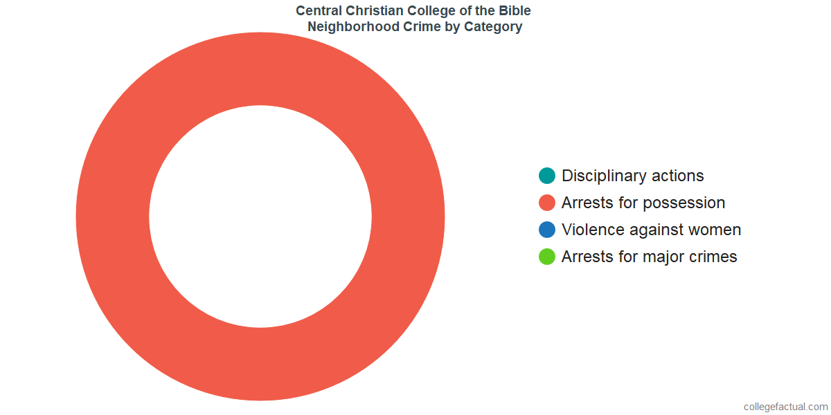 Moberly Neighborhood Crime and Safety Incidents at Central Christian College of the Bible by Category
