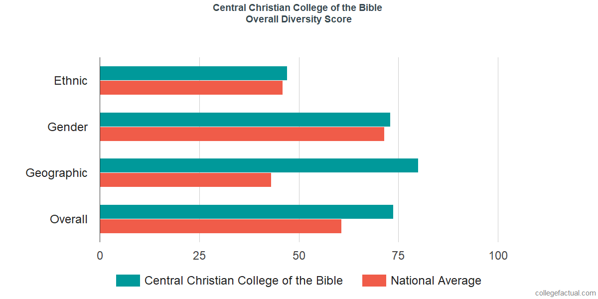 Overall Diversity at Central Christian College of the Bible