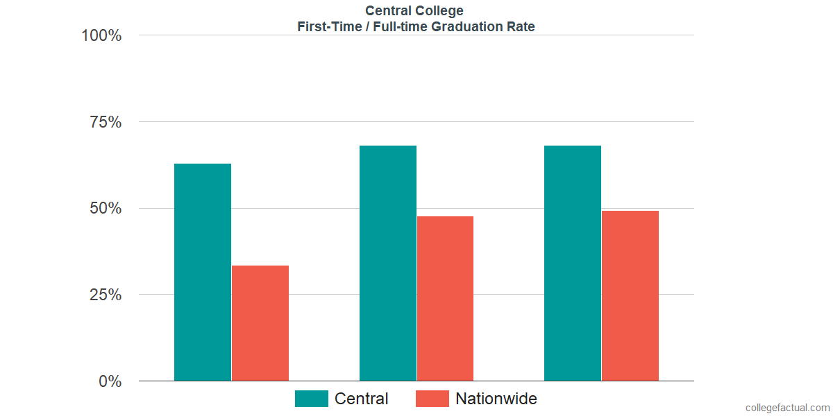 Graduation rates for first-time / full-time students at Central College