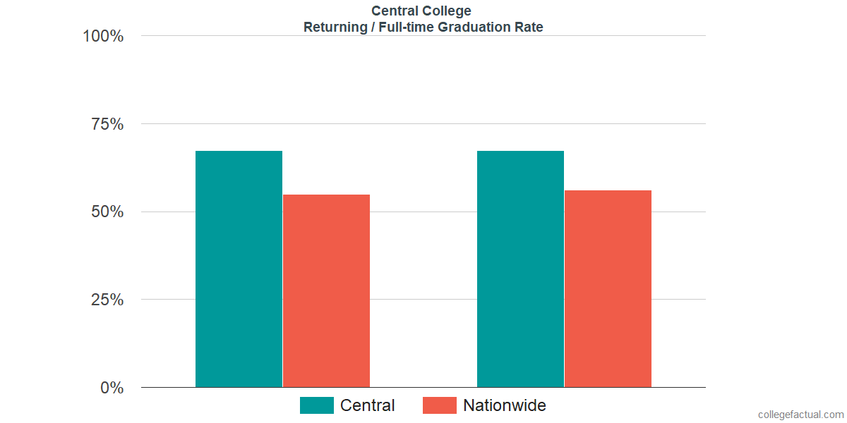 Graduation rates for returning / full-time students at Central College