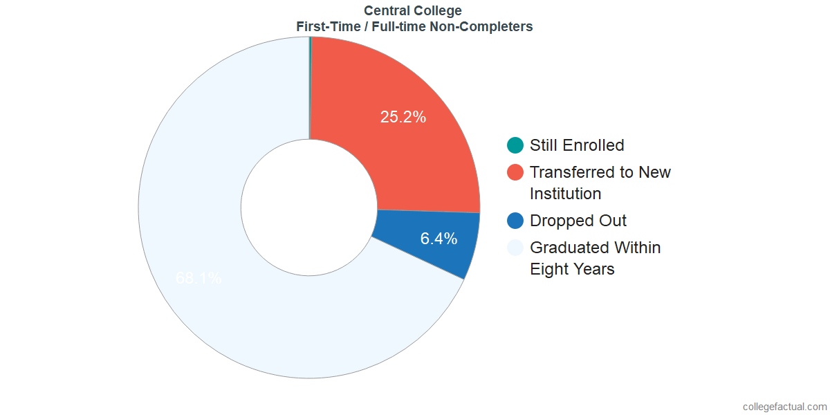 Non-completion rates for first-time / full-time students at Central College