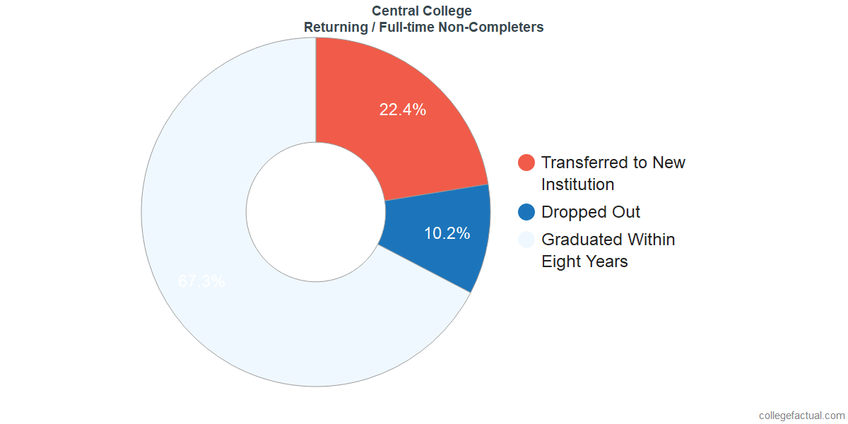Non-completion rates for returning / full-time students at Central College