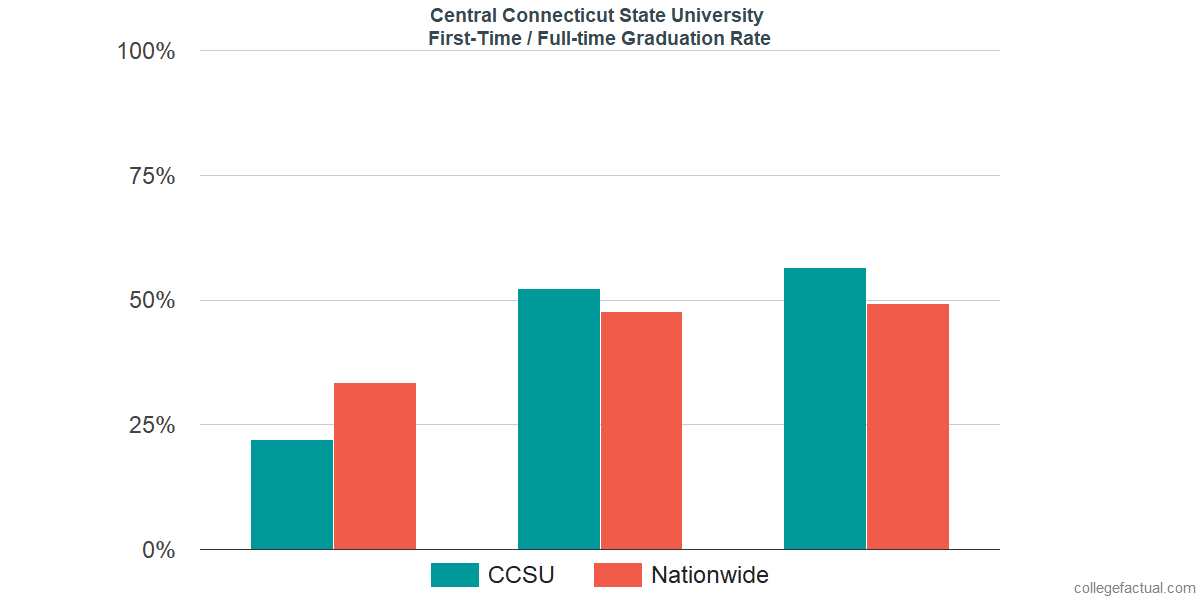 Graduation rates for first time / full-time students at Central Connecticut State University