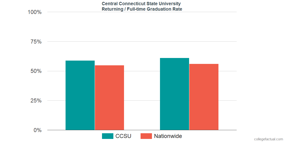Graduation rates for returning / full-time students at Central Connecticut State University