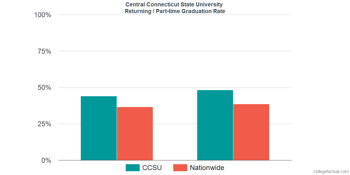 Graduation rates for returning / part-time students at Central Connecticut State University