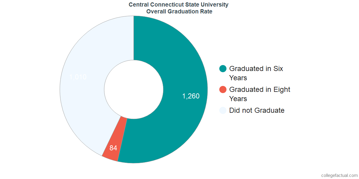 Undergraduate Graduation Rate at Central Connecticut State University