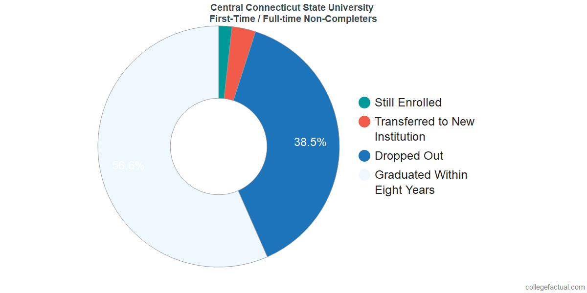 Non-completion rates for first-time / full-time students at Central Connecticut State University