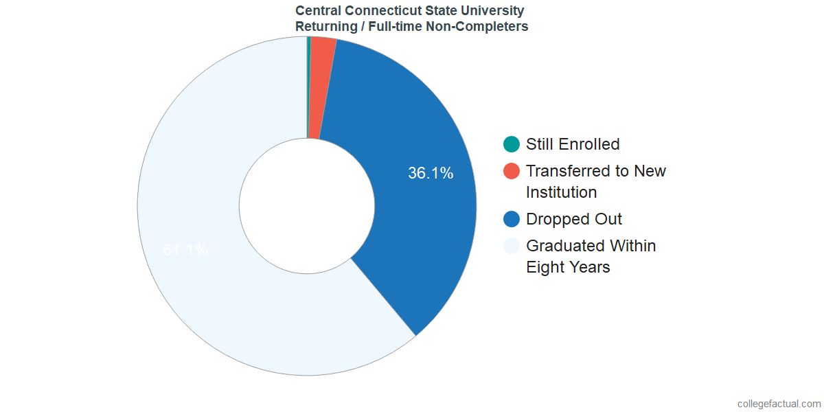Non-completion rates for returning / full-time students at Central Connecticut State University