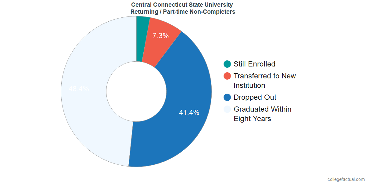 Non-completion rates for returning / part-time students at Central Connecticut State University