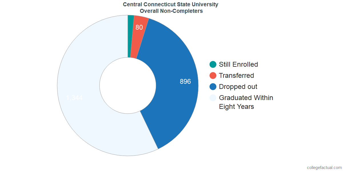 outcomes for students who failed to graduate from Central Connecticut State University
