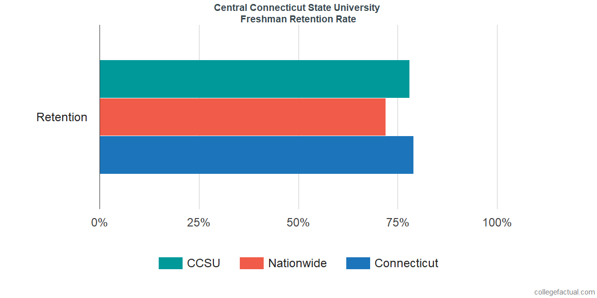 Freshman Retention Rate at Central Connecticut State University
