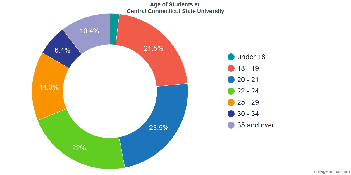 Age of Undergraduates at Central Connecticut State University