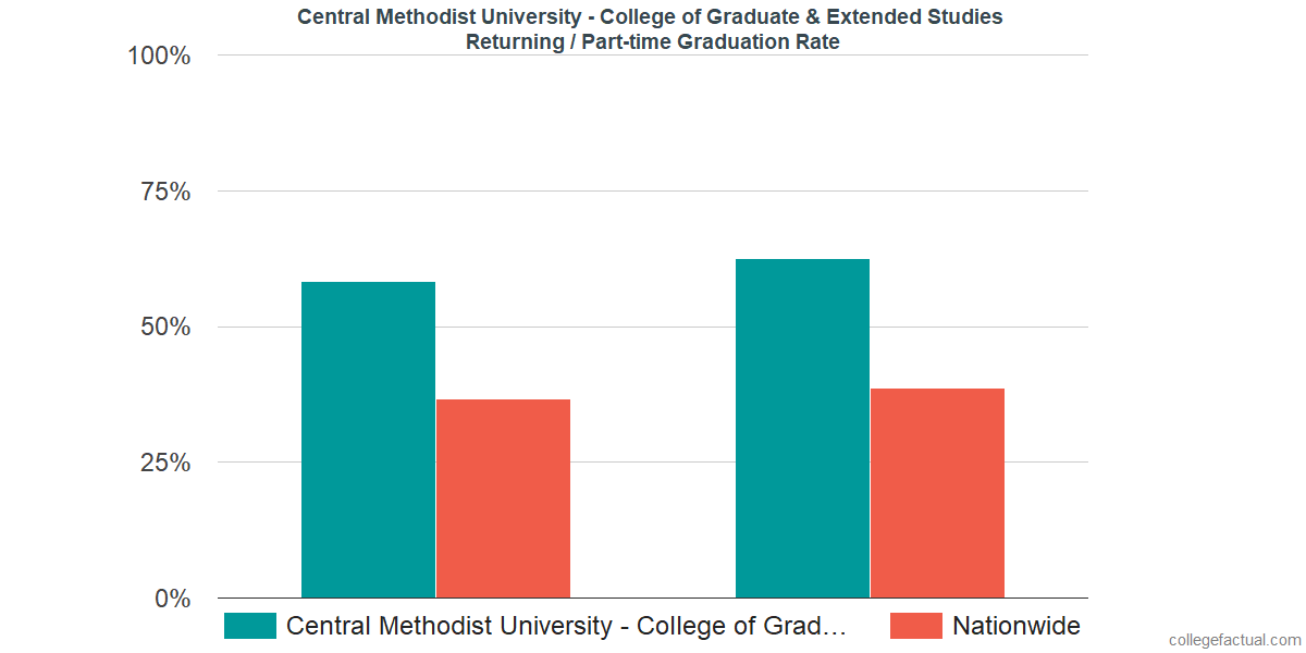 Graduation rates for returning / part-time students at Central Methodist University - College of Graduate & Extended Studies