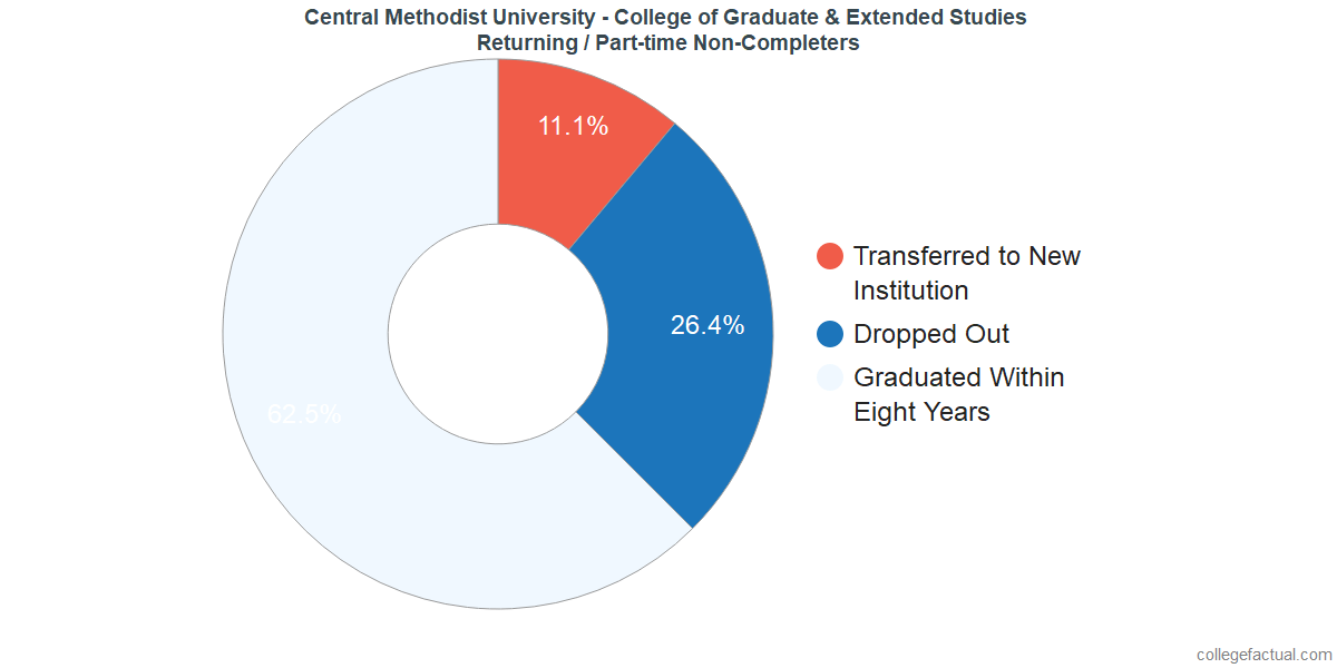 Non-completion rates for returning / part-time students at Central Methodist University - College of Graduate & Extended Studies