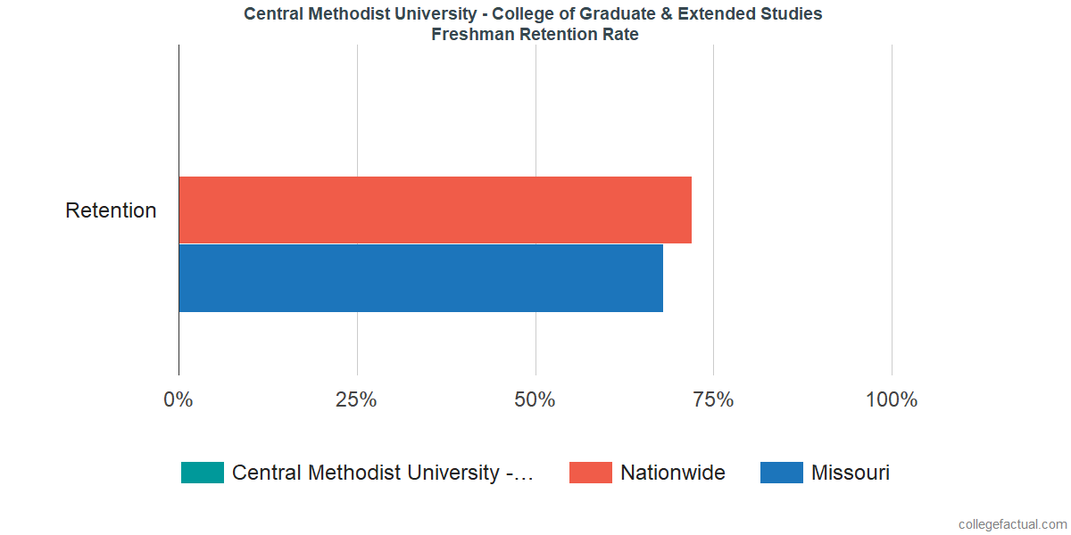 Freshman Retention Rate at Central Methodist University - College of Graduate & Extended Studies
