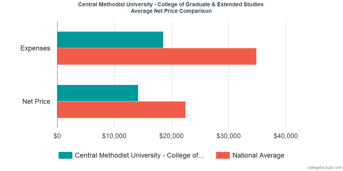 Net Price Comparisons at Central Methodist University - College of Graduate & Extended Studies