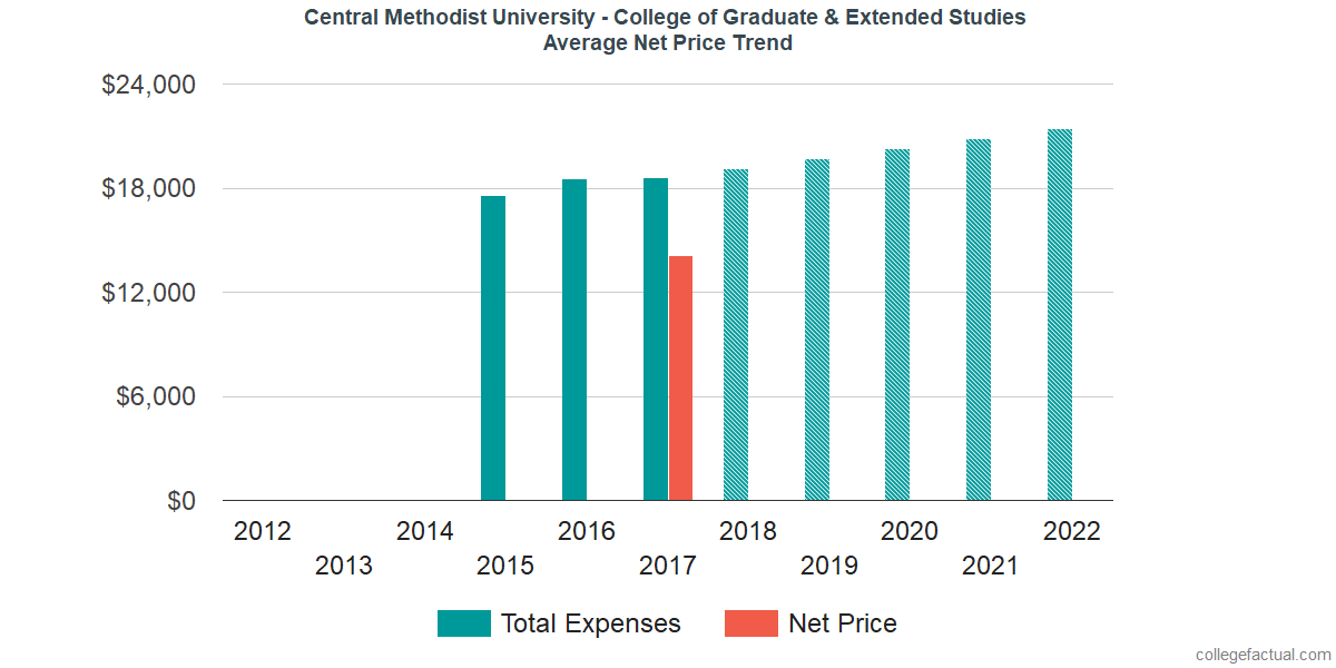 Average Net Price at Central Methodist University - College of Graduate & Extended Studies