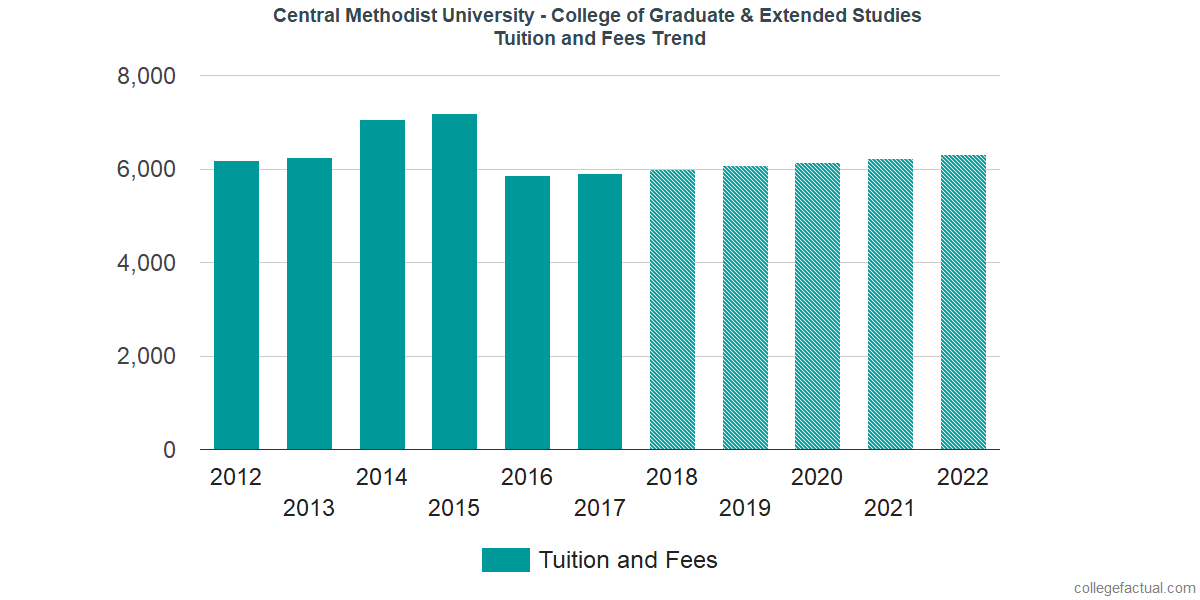 Tuition and Fees Trends at Central Methodist University - College of Graduate & Extended Studies