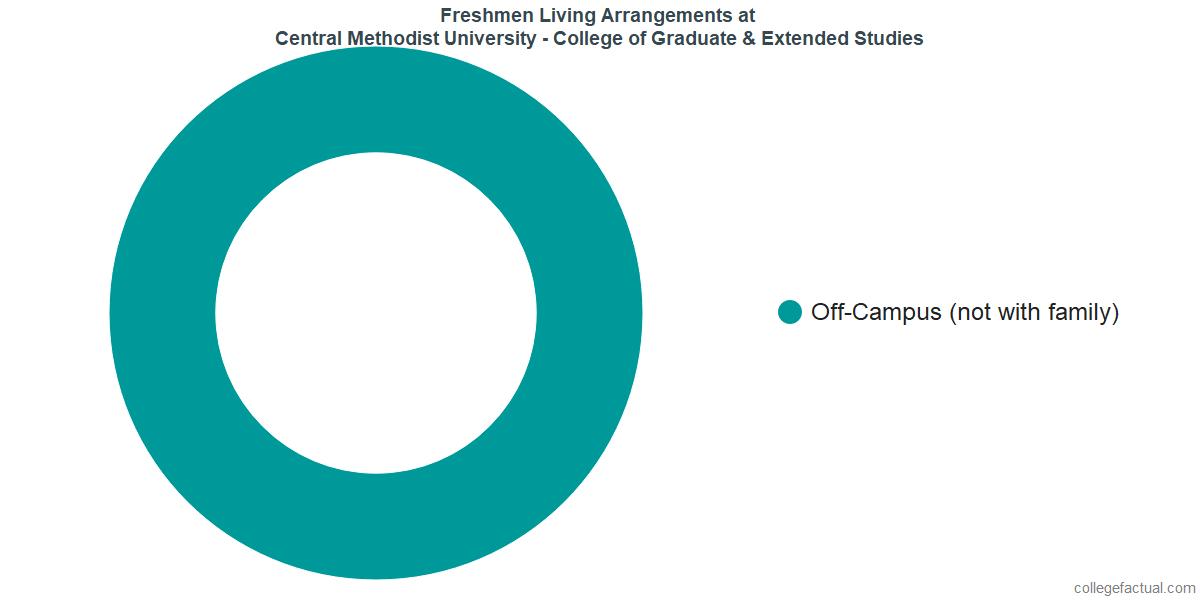 Freshmen Living Arrangements at Central Methodist University - College of Graduate & Extended Studies